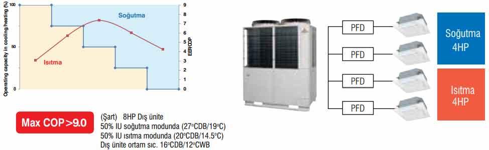 heat recovery görseli vrf sistem 4
